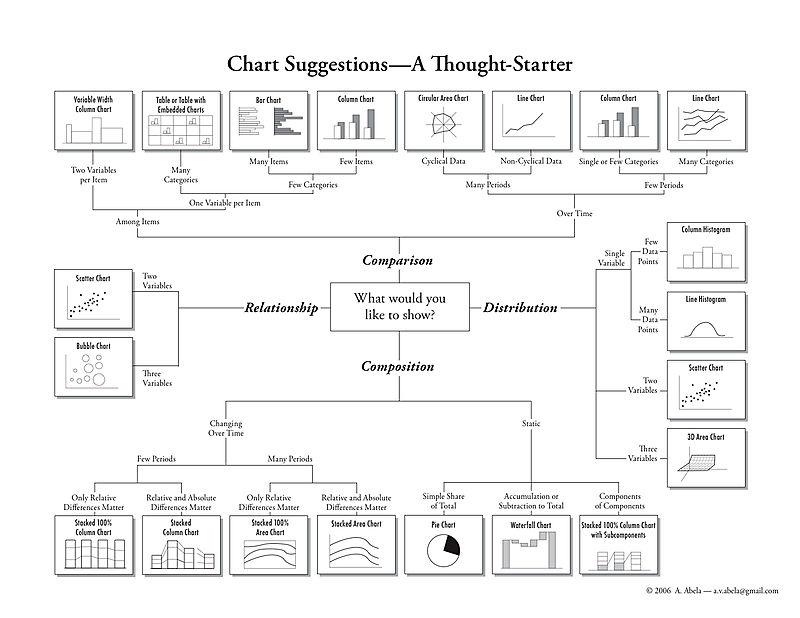 Chart Chooser