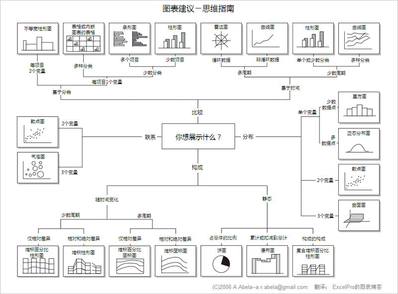 Chart type chooser chinese