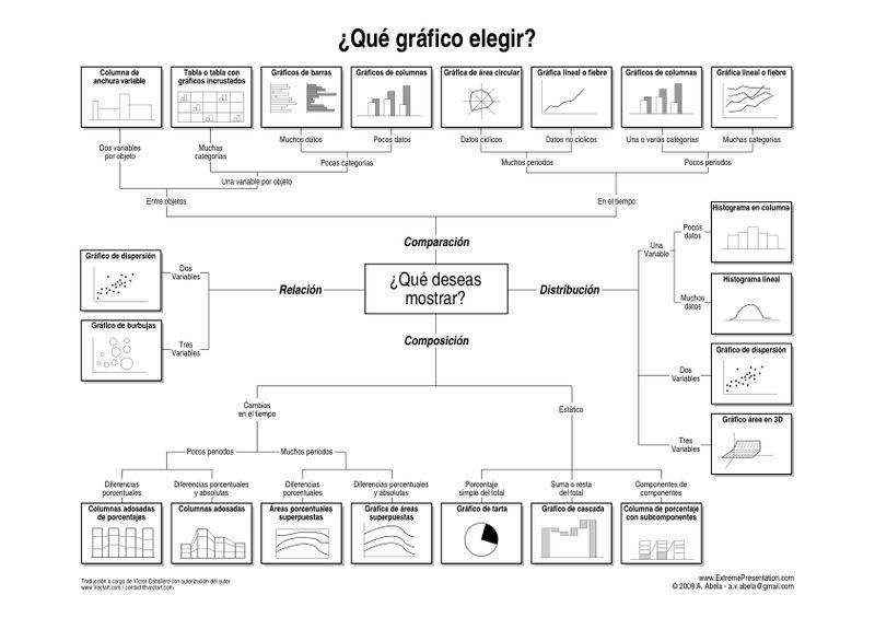Que grafico elegir