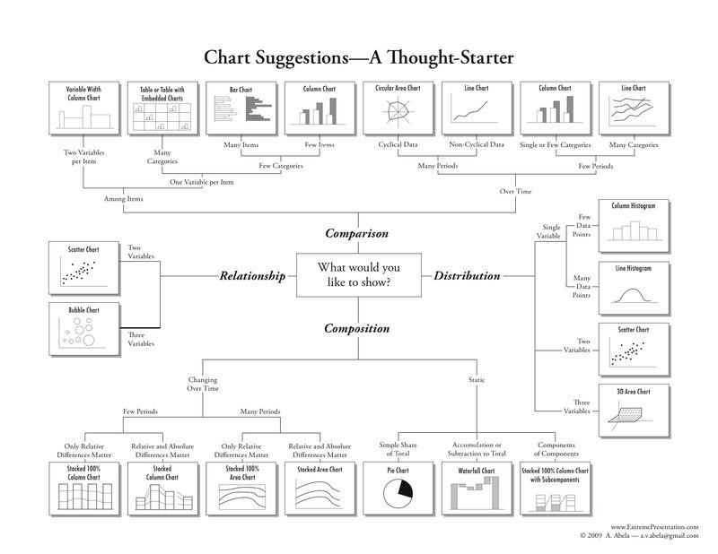 Choosing A Good Chart 09