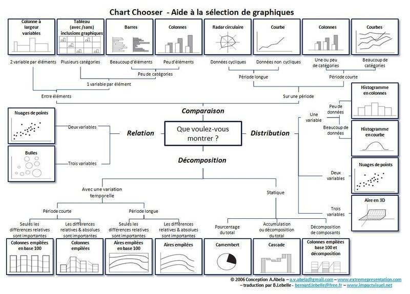 ChartChooser_French