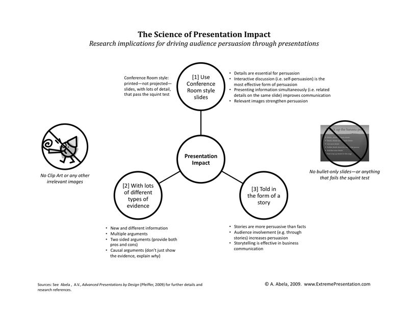 The Science of Presentation Impact - handout.pptx